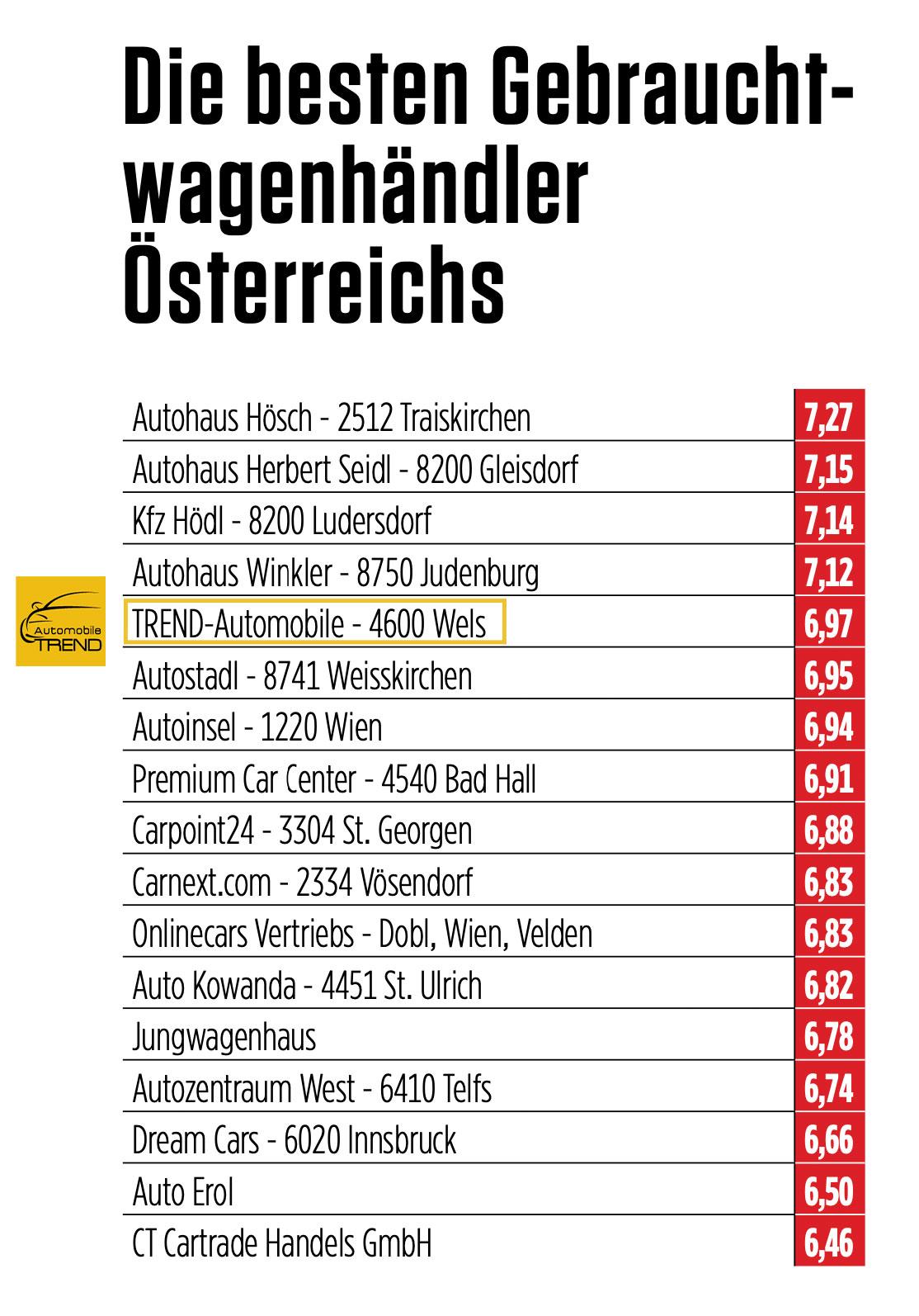 TOP GEBRAUCHTWAGENMALL BEFRAGUNG 05/2021 - TREND AUTOMOBILE Platz 5